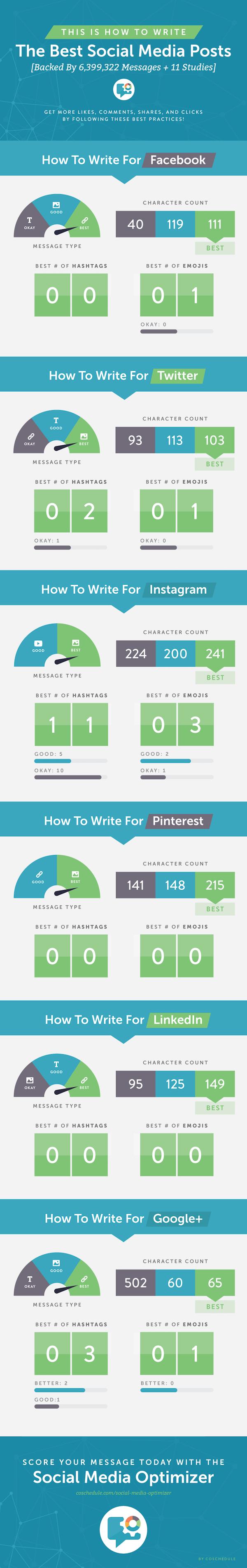 Infographie - Les publications parfaites en fonction des réseaux sociaux