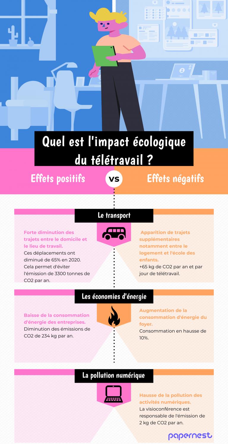 impact-ecologique-teletravail-infographie